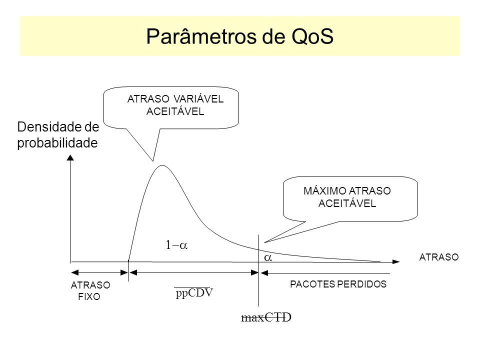 Parâmetros de QoS Densidade de probabilidade 1-a a maxCTD ppCDV
