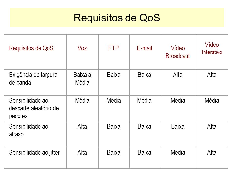 Requisitos de QoS Requisitos de QoS Voz FTP E-mail Vídeo Broadcast