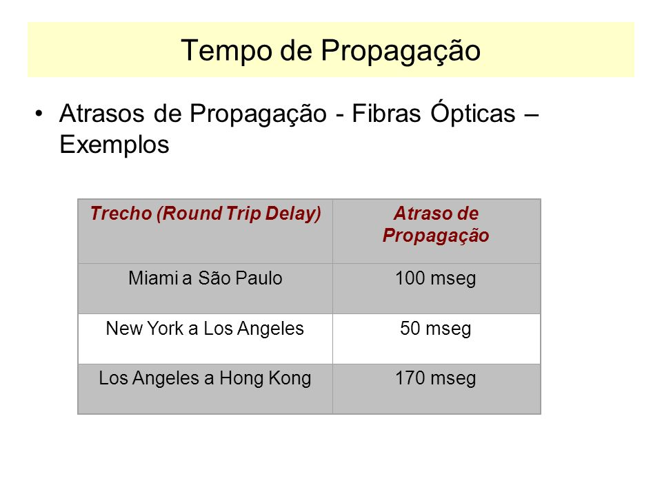 Trecho (Round Trip Delay)