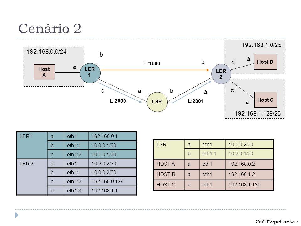 Cenário 2 192.168.1.0/25 192.168.0.0/24 b a b d a c a b a c a