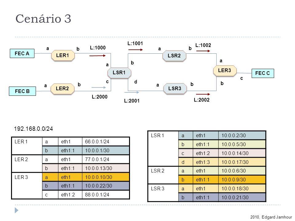 Cenário 3 192.168.0.0/24 L:1001 L:1002 a b L:1000 a b FEC A LER1 LSR2