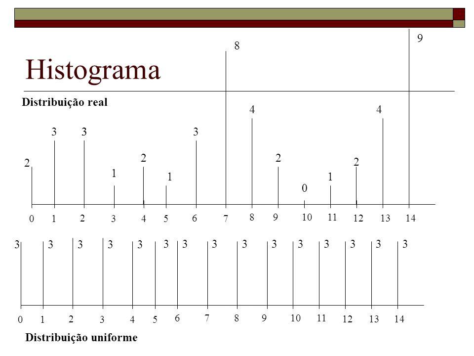 Histograma 9 8 Distribuição real 4 4 3 3 3 3 2 2 2 2 1 1 1 3 3 3 3 3 3