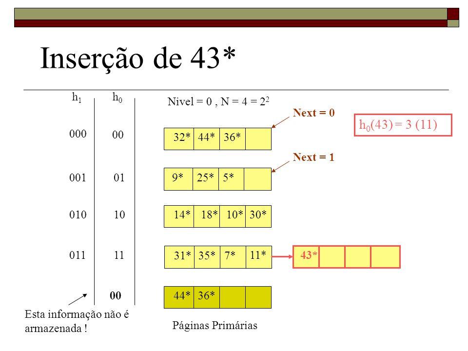 Inserção de 43* h0(43) = 3 (11) h1 h0 Nivel = 0 , N = 4 = 22 Next = 0