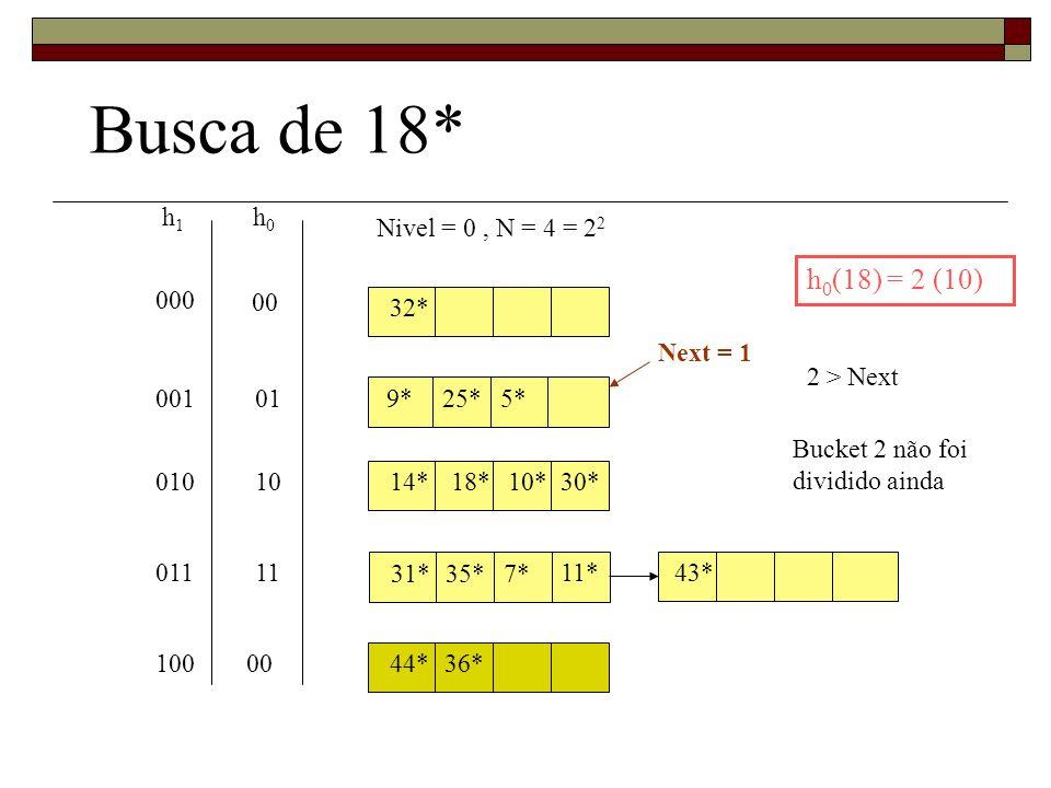 Busca de 18* h0(18) = 2 (10) h1 h0 Nivel = 0 , N = 4 = 22 000 00 32*