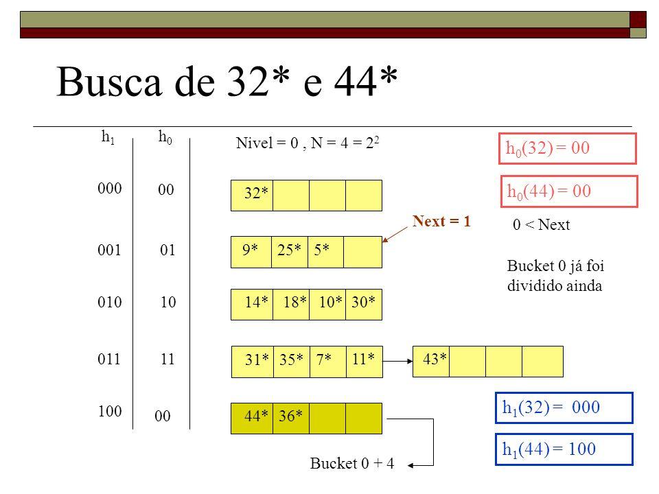 Busca de 32* e 44* h0(32) = 00 h0(44) = 00 h1(32) = 000 h1(44) = 100