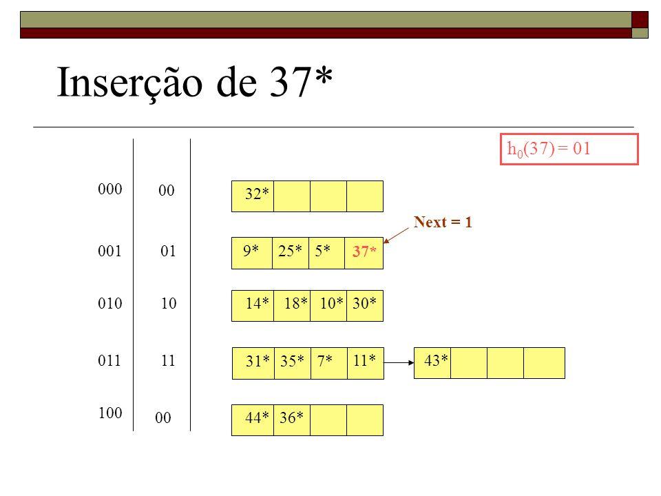 Inserção de 37* h0(37) = 01 000 00 32* Next = 1 001 01 9* 25* 5* 37*