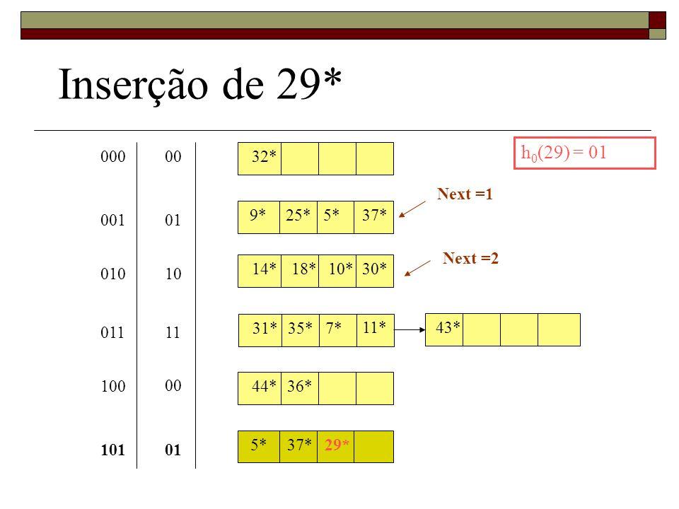 Inserção de 29* h0(29) = 01 000 00 32* Next =1 9* 25* 5* 37* 001 01