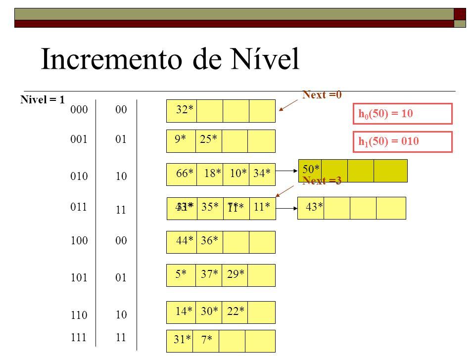 Incremento de Nível Next =0 Nivel = 1 000 00 32* h0(50) = 10 001 01 9*