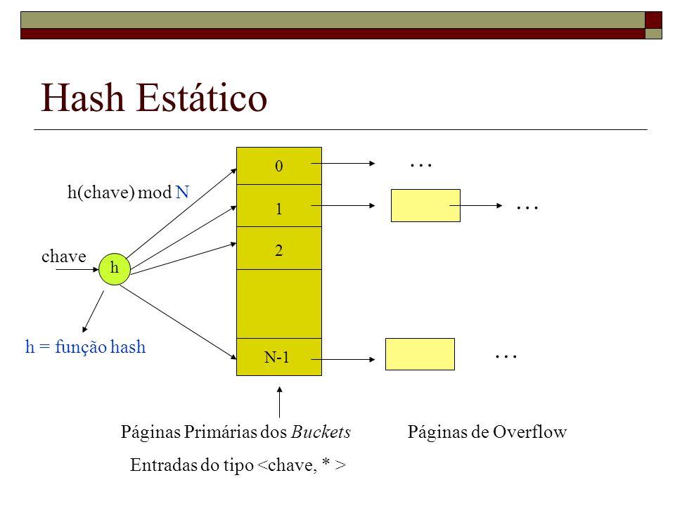 Hash Estático … … … h(chave) mod N chave h = função hash