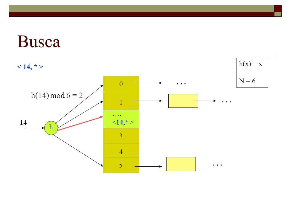Busca … … … h(14) mod 6 = 2 h(x) = x < 14, * > N = 6 1 …. 2 14 h