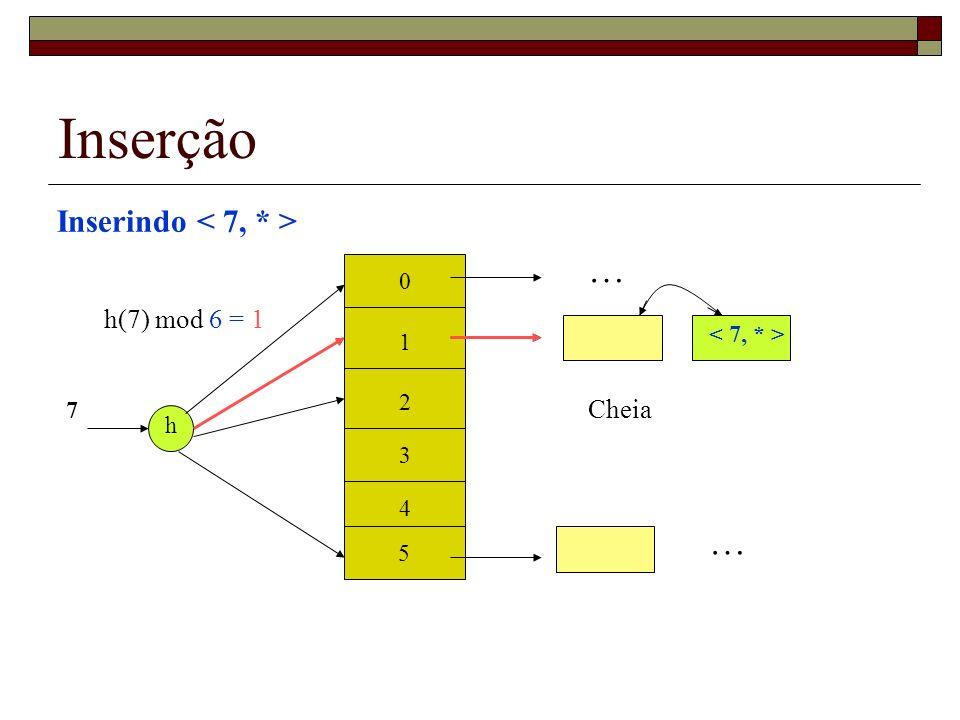 Inserção … … Inserindo < 7, * > h(7) mod 6 = 1 Cheia