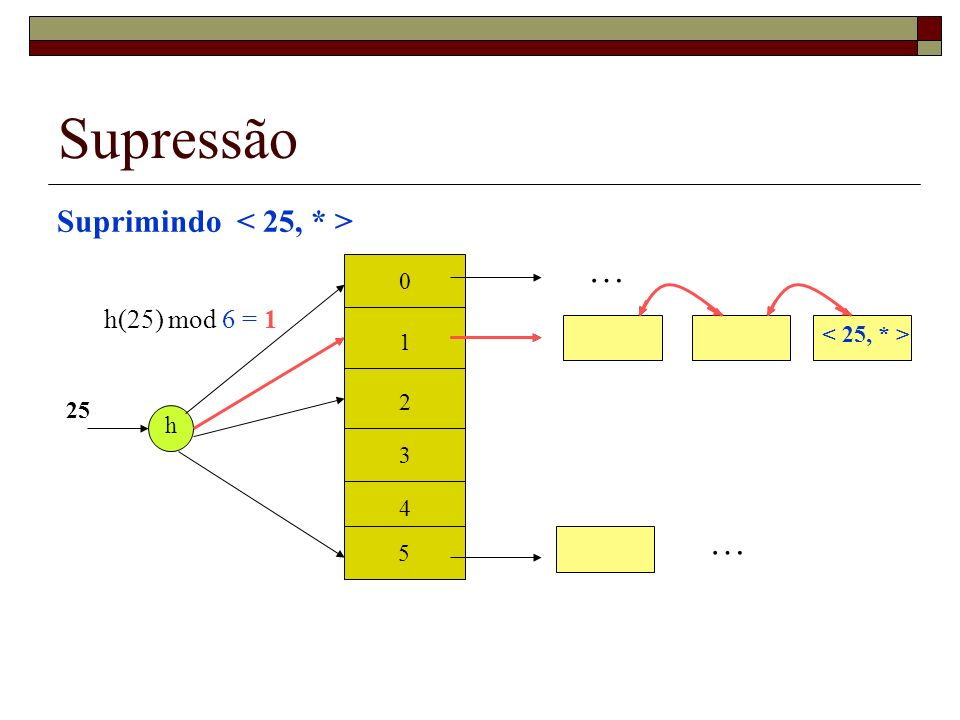 Supressão … … Suprimindo < 25, * > h(25) mod 6 = 1