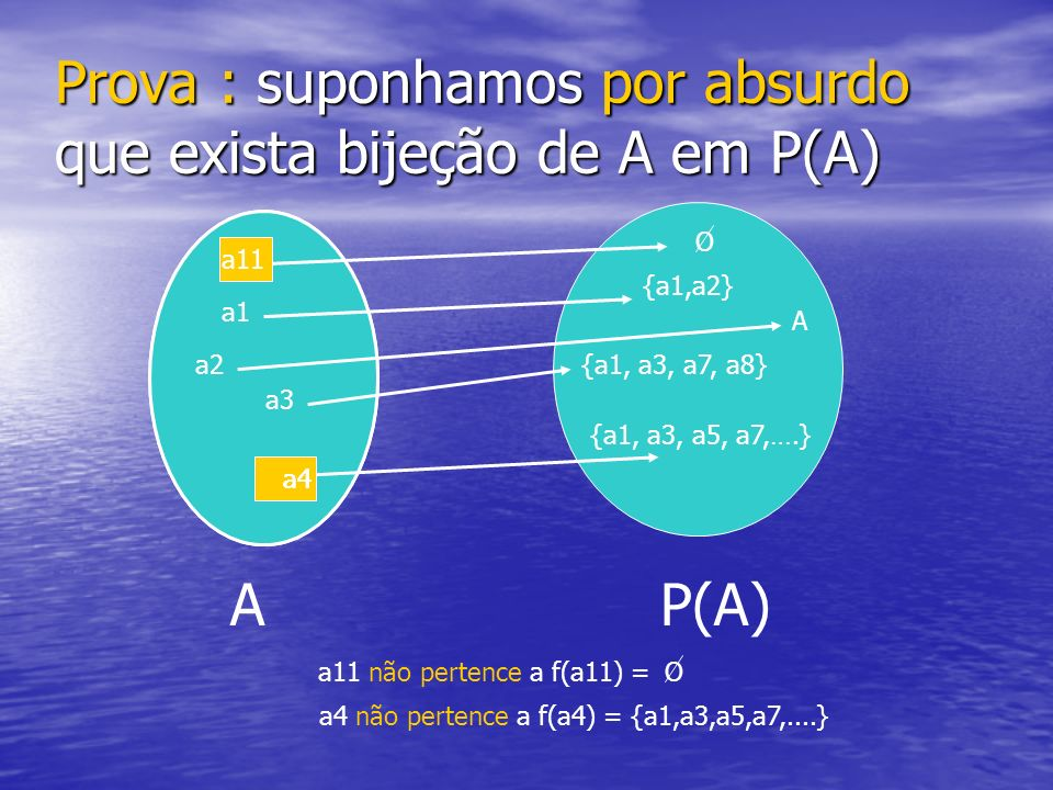 Prova : suponhamos por absurdo que exista bijeção de A em P(A)