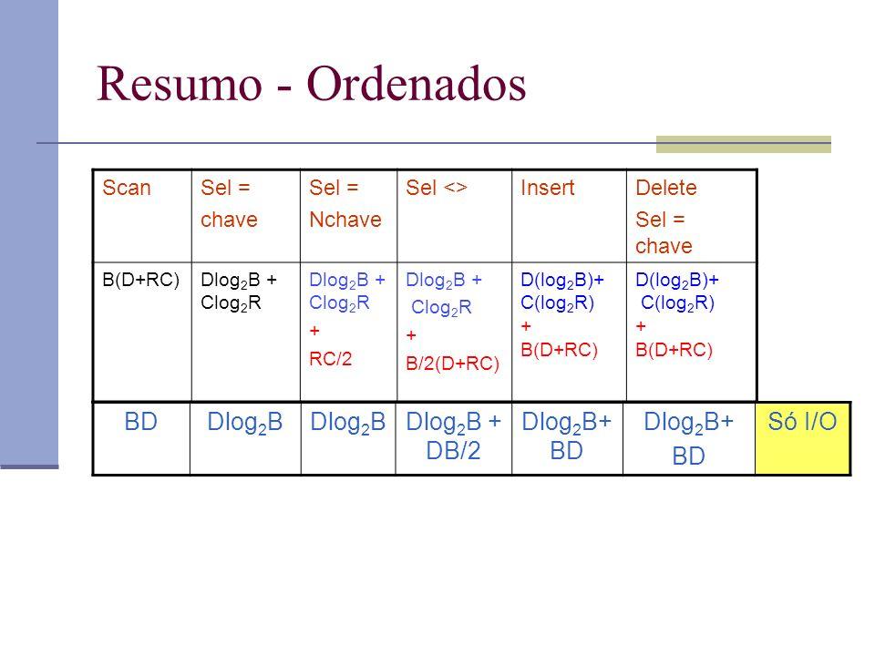Resumo - Ordenados BD Dlog2B Dlog2B + DB/2 Dlog2B+BD Dlog2B+ Só I/O