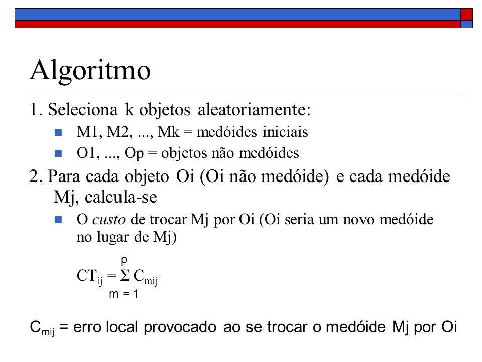 Algoritmo 1. Seleciona k objetos aleatoriamente: