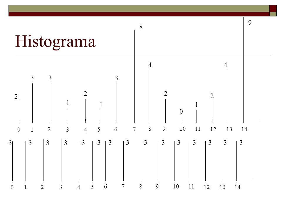 Histograma 9. 8. 4. 4. 3. 3. 3. 3. 2. 2. 2. 2. 1. 1. 1. 1. 2. 3. 4. 5. 6. 7. 8.