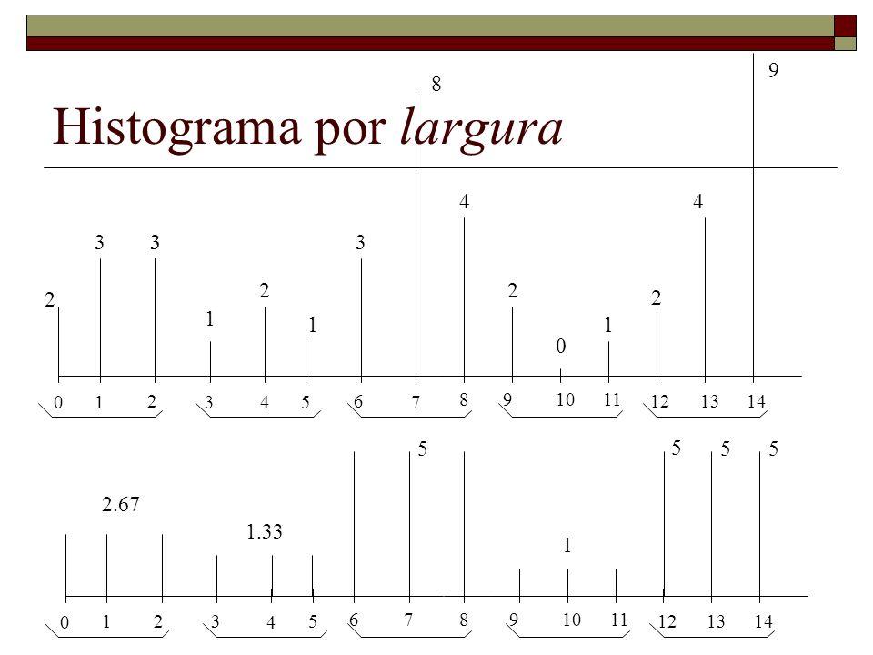 Histograma por largura