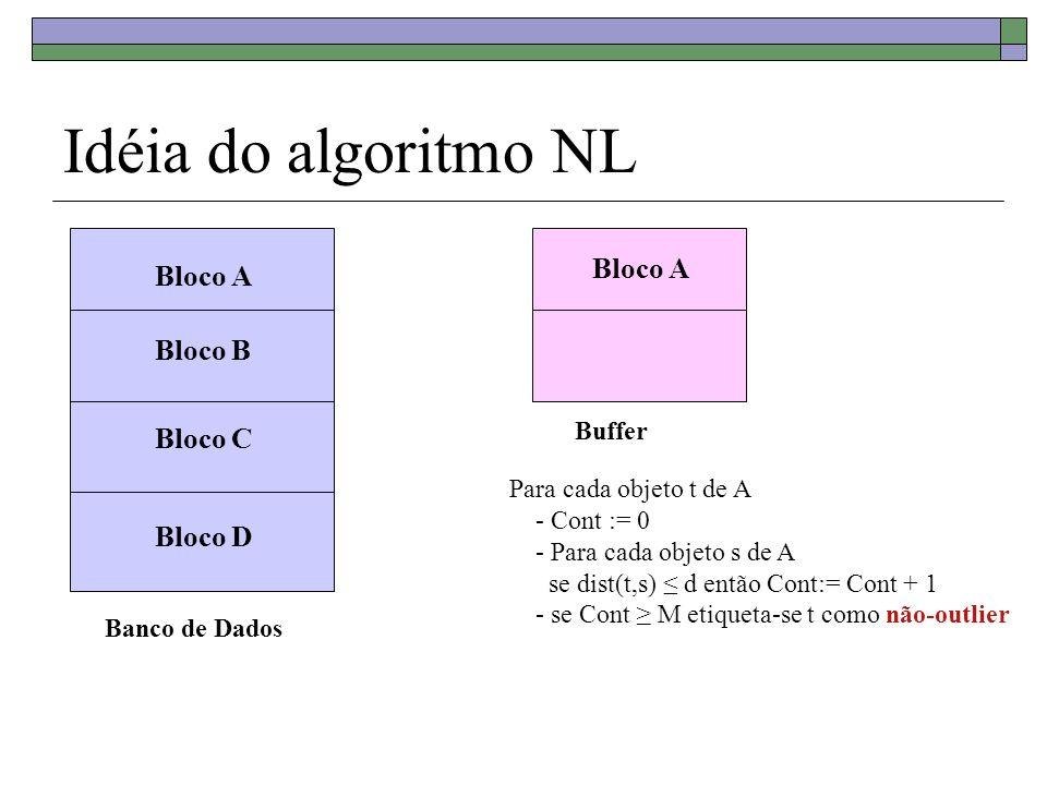 Idéia do algoritmo NL Bloco A Bloco A Bloco B Bloco C Bloco D Buffer