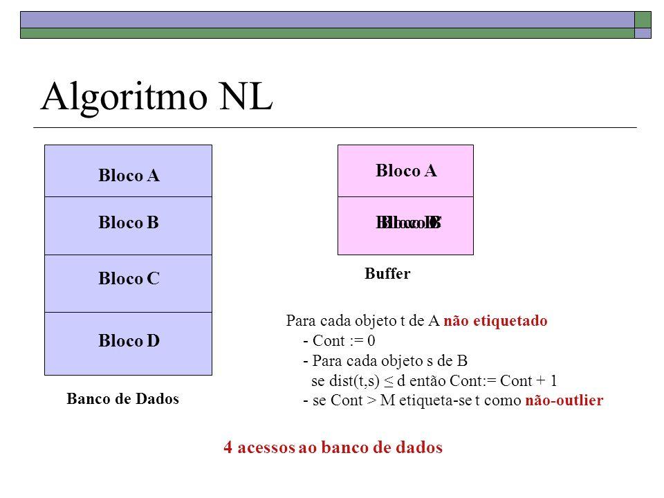 Algoritmo NL Bloco A Bloco A Bloco B Bloco D Bloco B Bloco C Bloco C