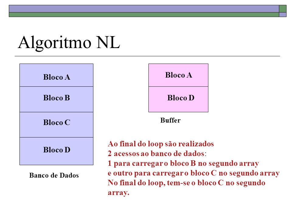Algoritmo NL Bloco A Bloco A Bloco B Bloco D Bloco C