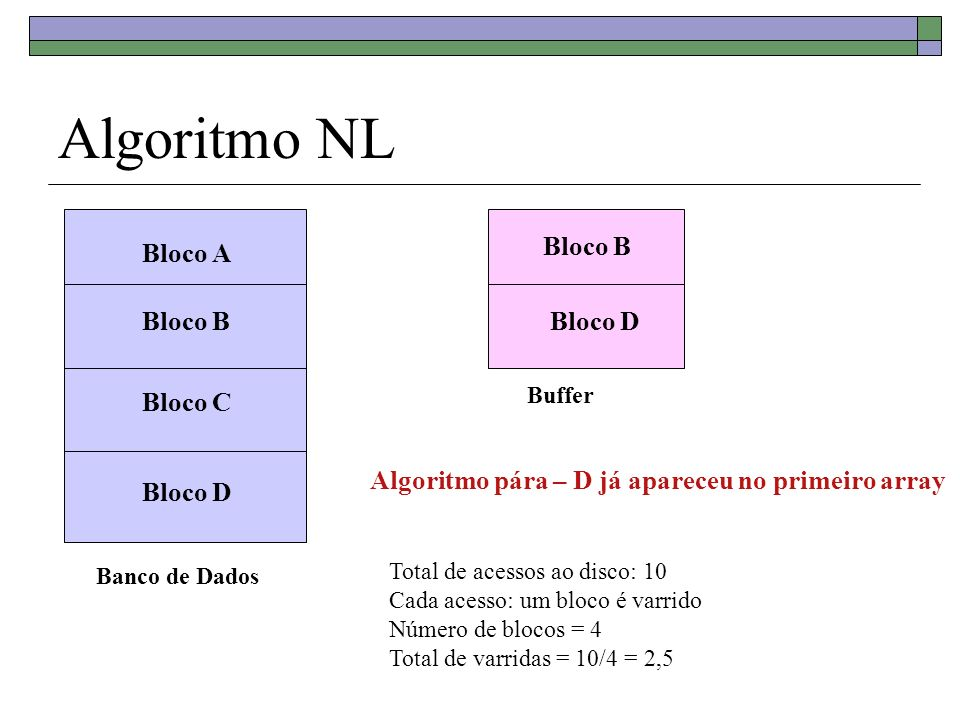 Algoritmo NL Bloco B Bloco A Bloco B Bloco D Bloco C