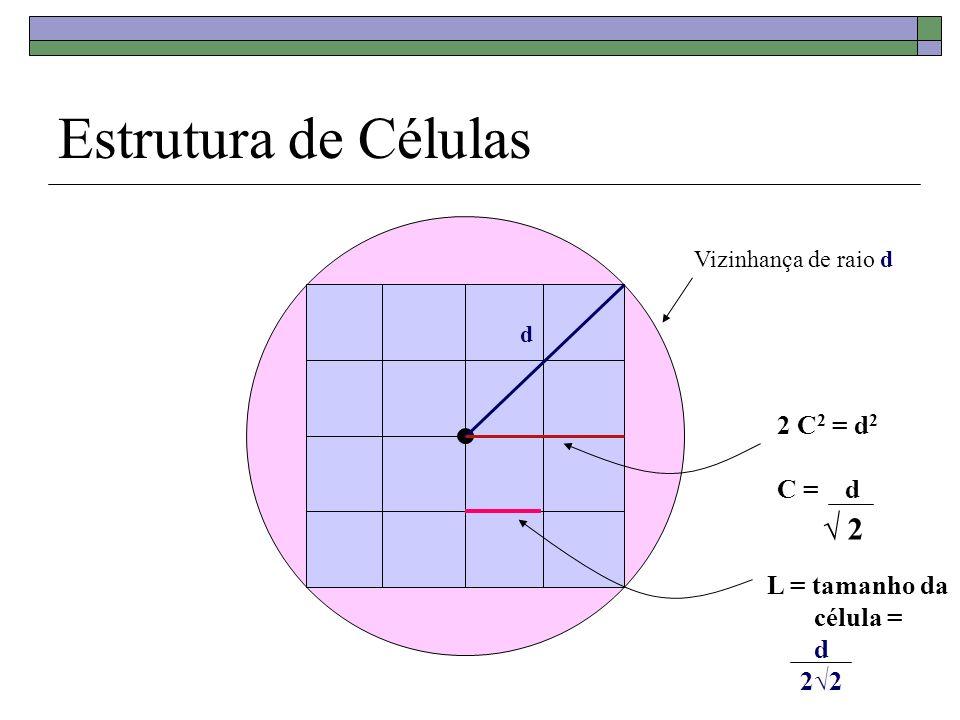 Estrutura de Células √ 2 2 C2 = d2 C = d L = tamanho da célula = d 2√2