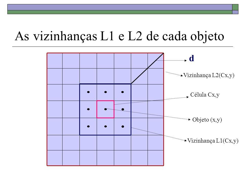 As vizinhanças L1 e L2 de cada objeto