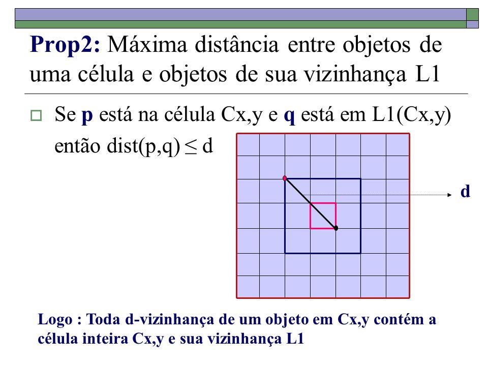 Prop2: Máxima distância entre objetos de uma célula e objetos de sua vizinhança L1