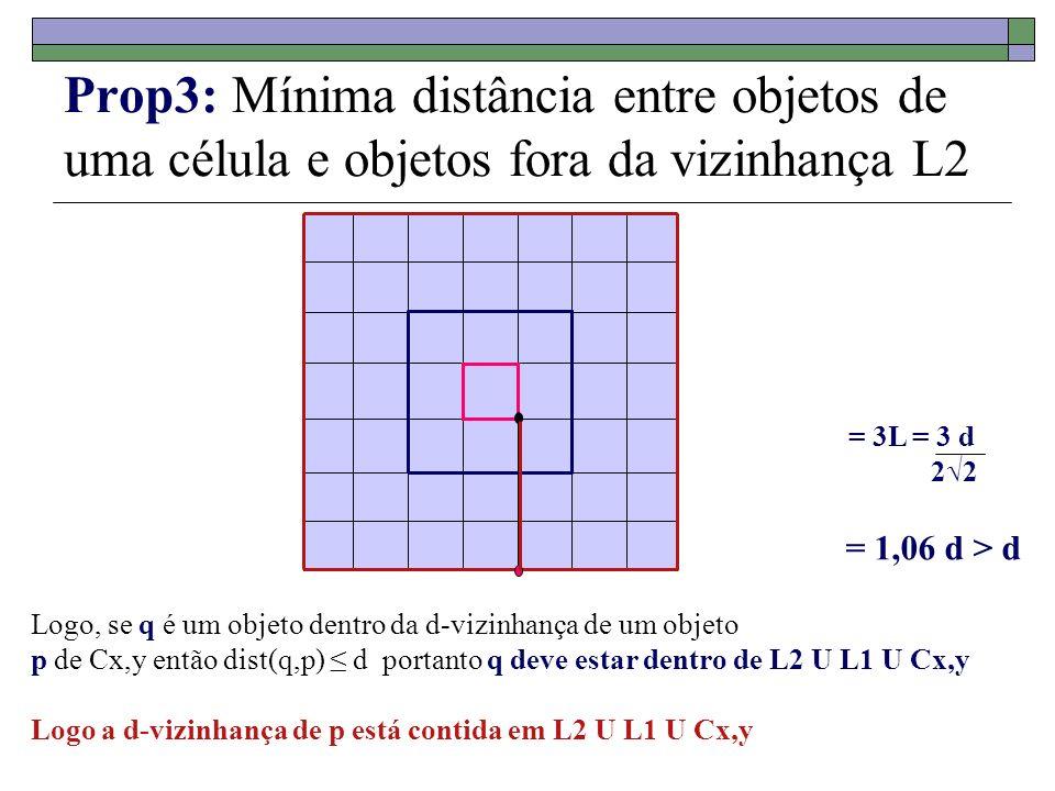 Prop3: Mínima distância entre objetos de uma célula e objetos fora da vizinhança L2