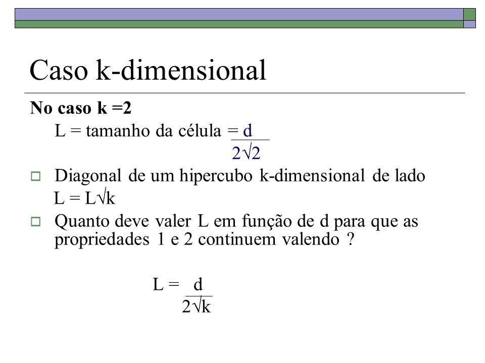 Caso k-dimensional No caso k =2 L = tamanho da célula = d 2√2