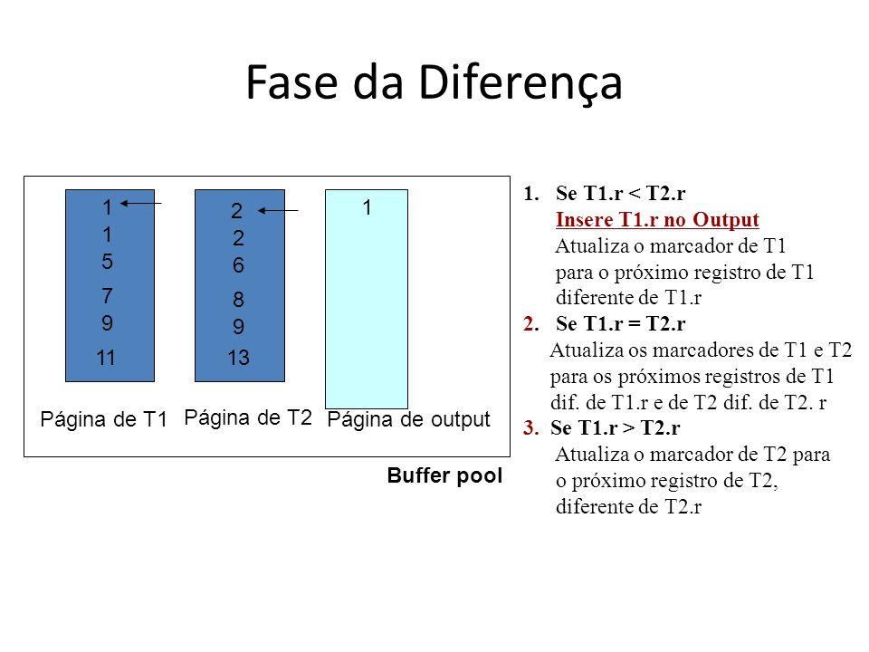 Fase da Diferença Se T1.r < T2.r Insere T1.r no Output