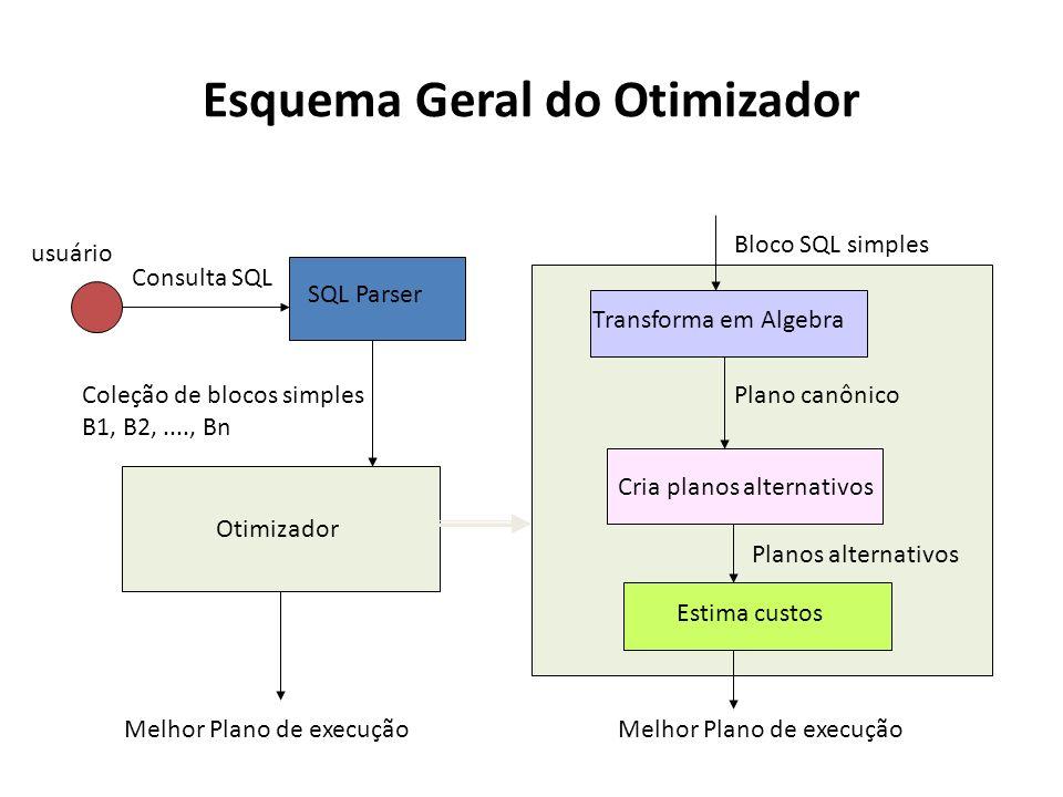 Esquema Geral do Otimizador