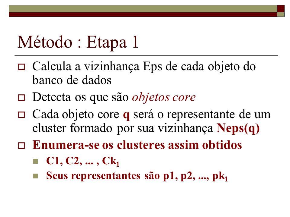 Método : Etapa 1 Calcula a vizinhança Eps de cada objeto do banco de dados. Detecta os que são objetos core.