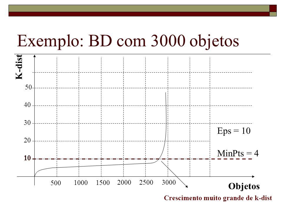 Exemplo: BD com 3000 objetos