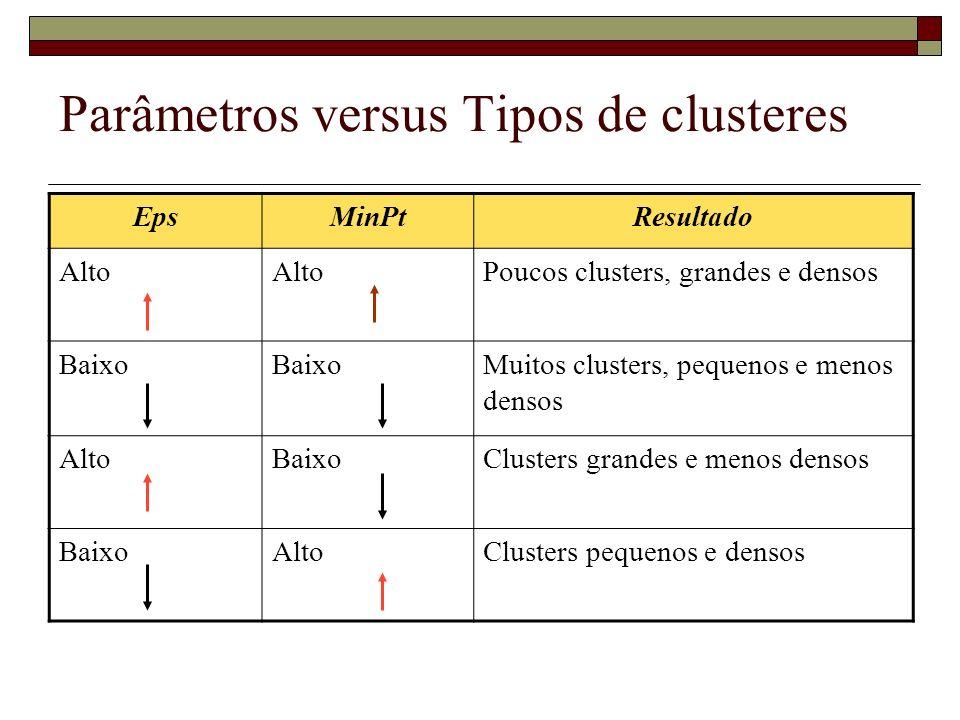 Parâmetros versus Tipos de clusteres