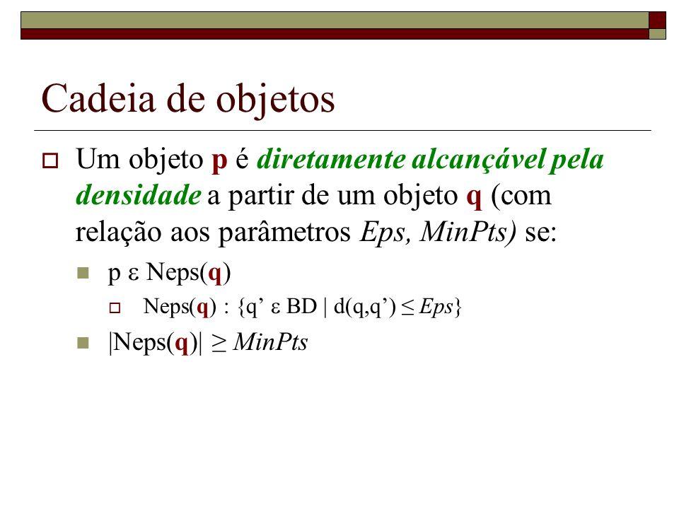 Cadeia de objetos Um objeto p é diretamente alcançável pela densidade a partir de um objeto q (com relação aos parâmetros Eps, MinPts) se: