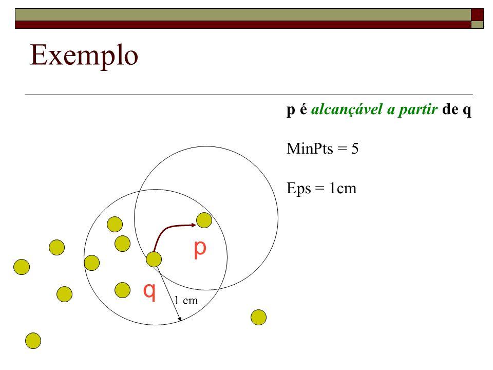 Exemplo p é alcançável a partir de q MinPts = 5 Eps = 1cm p q 1 cm