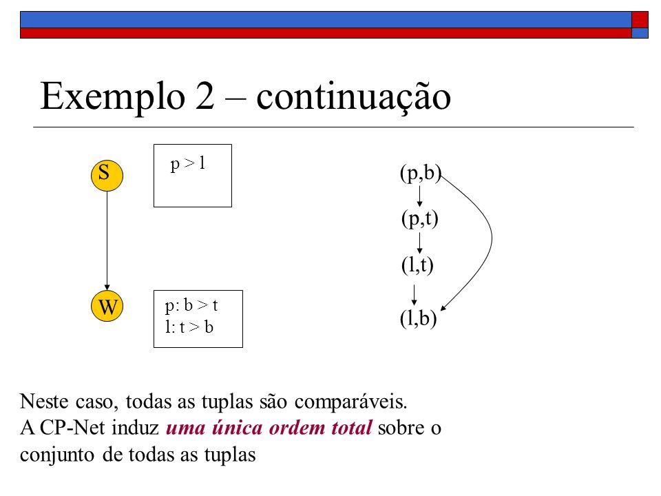 Exemplo 2 – continuação S (p,b) (p,t) (l,t) W (l,b)