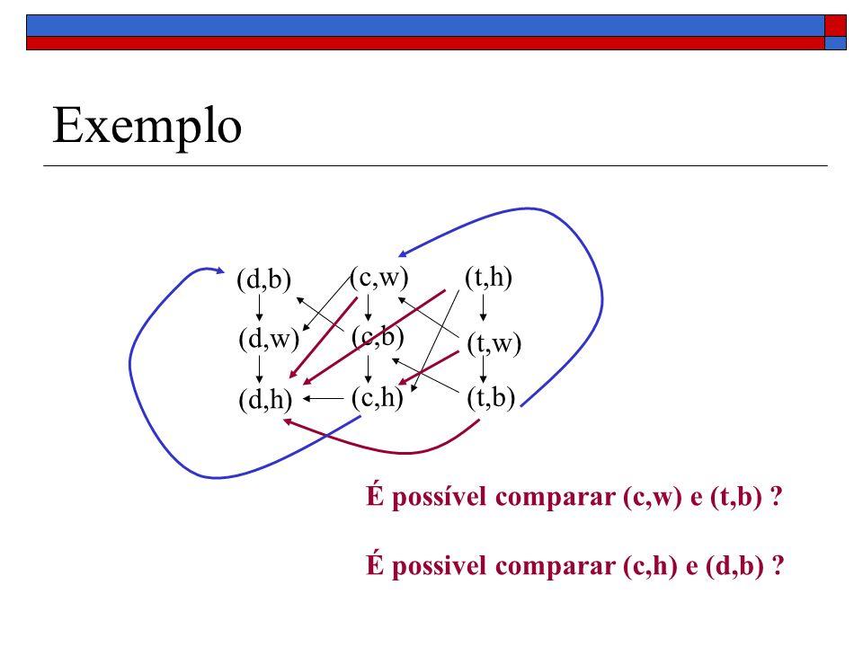 Exemplo (d,b) (d,w) (d,h) (c,w) (c,b) (c,h) (t,h) (t,w) (t,b)