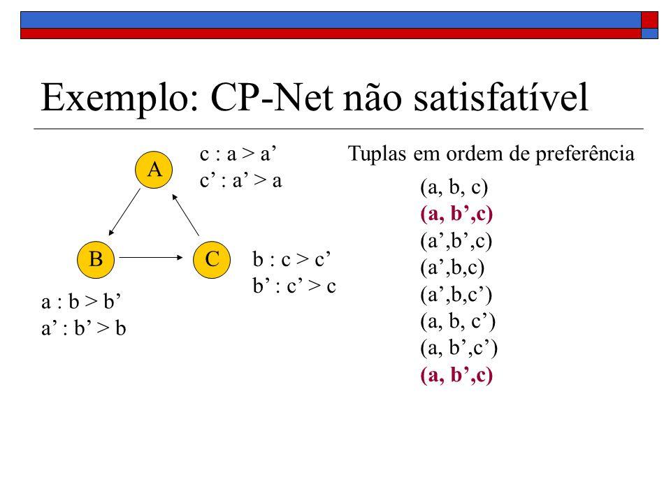 Exemplo: CP-Net não satisfatível