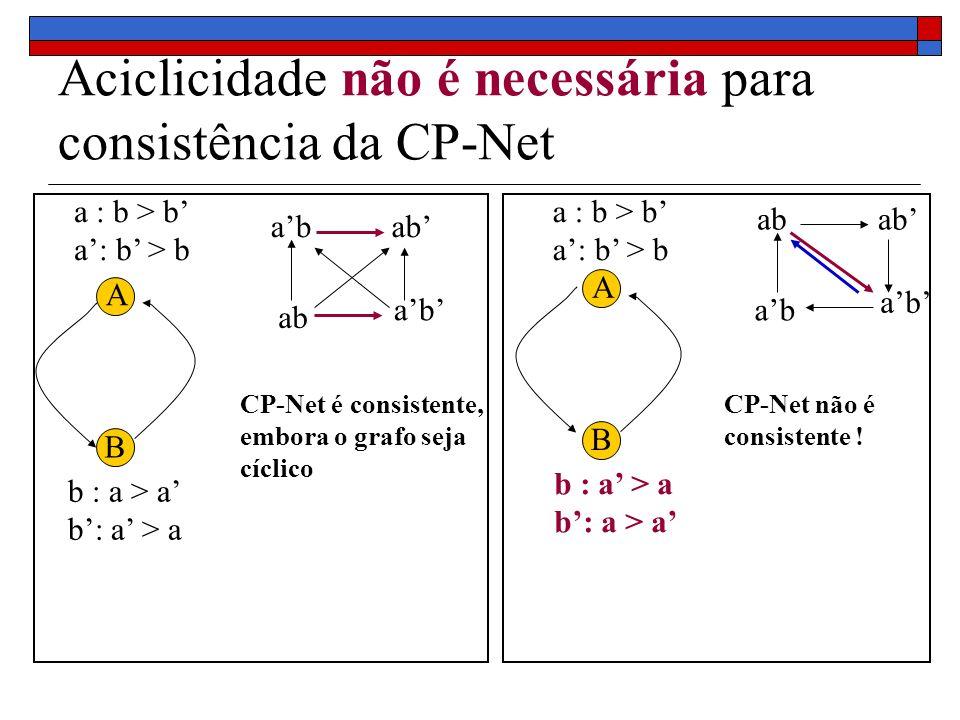 Aciclicidade não é necessária para consistência da CP-Net