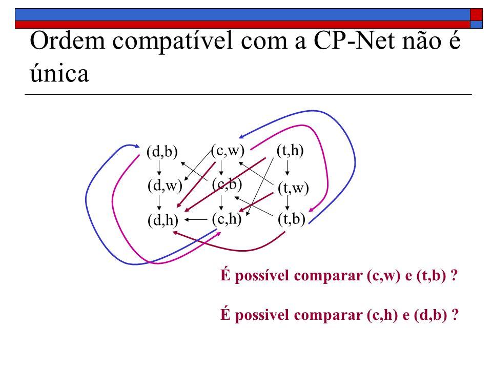 Ordem compatível com a CP-Net não é única