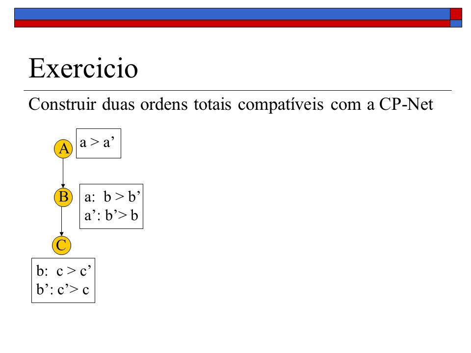 Exercicio Construir duas ordens totais compatíveis com a CP-Net