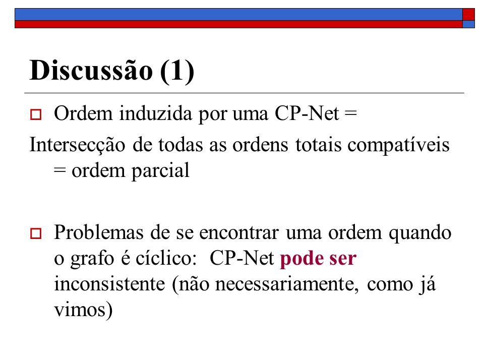 Discussão (1) Ordem induzida por uma CP-Net =