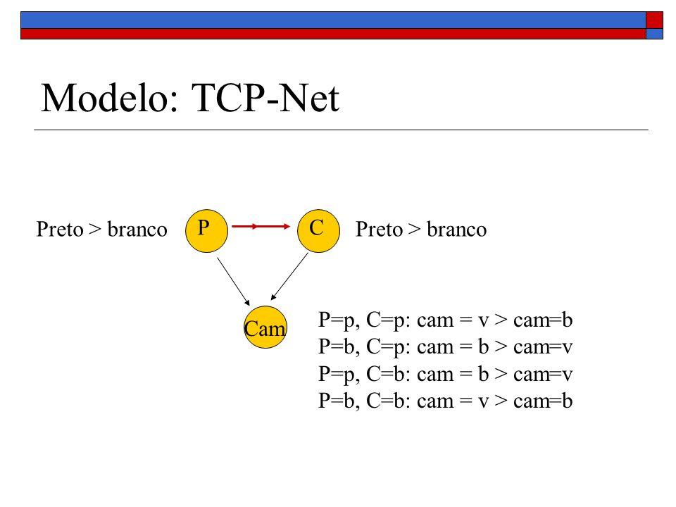 Modelo: TCP-Net Preto > branco P C Preto > branco
