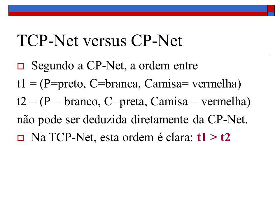 TCP-Net versus CP-Net Segundo a CP-Net, a ordem entre