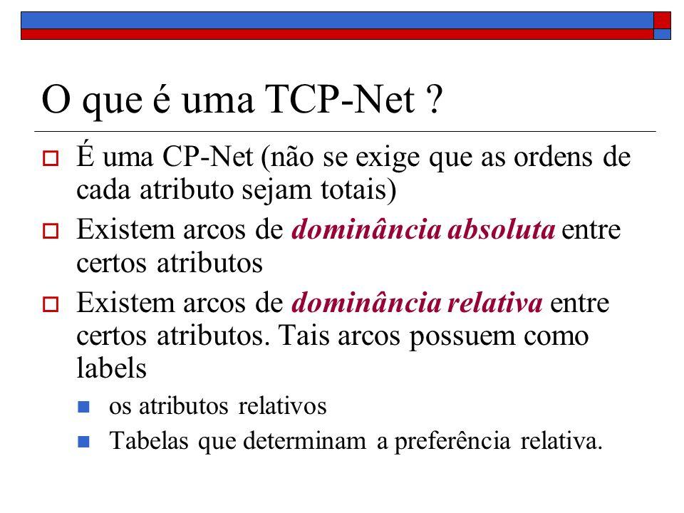 O que é uma TCP-Net É uma CP-Net (não se exige que as ordens de cada atributo sejam totais)