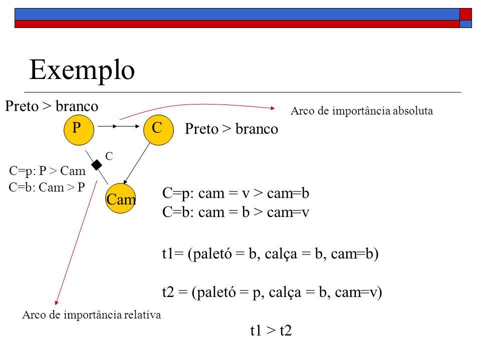 Exemplo Preto > branco P C Preto > branco C=p: P > Cam