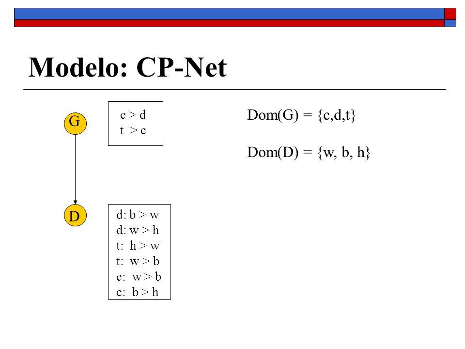 Modelo: CP-Net Dom(G) = {c,d,t} G Dom(D) = {w, b, h} D c > d