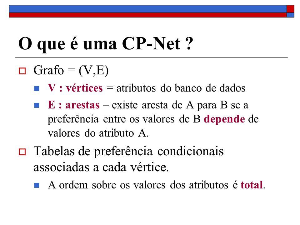 O que é uma CP-Net Grafo = (V,E)